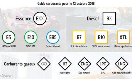 carburants - essence